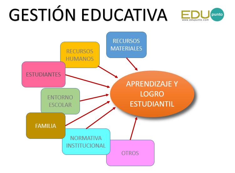 La Gestión en tu Centro Educativo