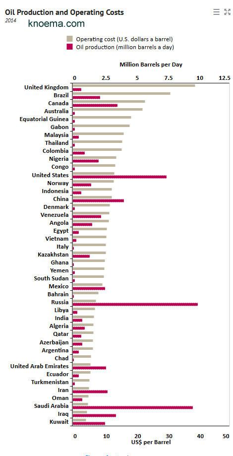 produccion y costo petroleo 2014