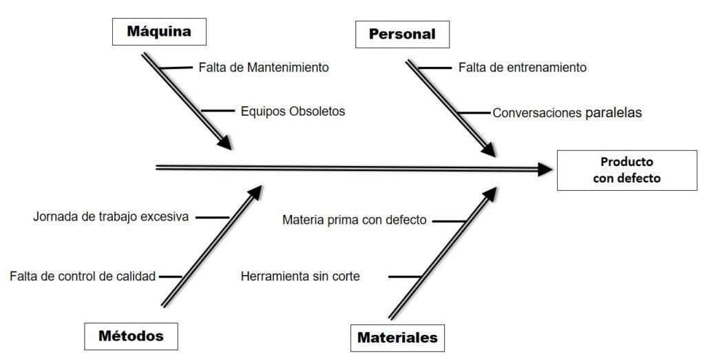 diagrama de ishikawa o cola de pez