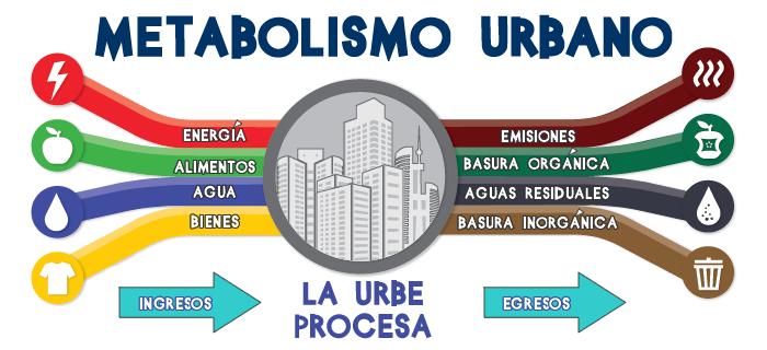 metabolismo urbano